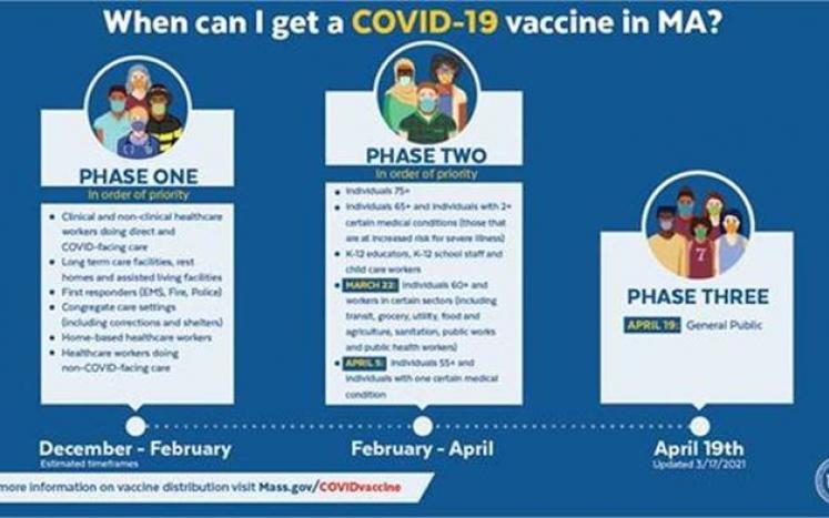 group timeline for vax